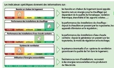 Les indicateurs spécifiques du certificat PEB